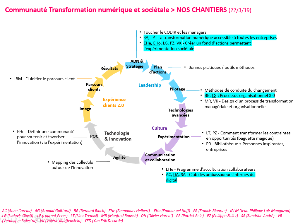 Communauté Transformation Chantier